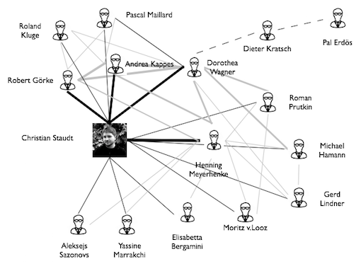 My local coauthorship network